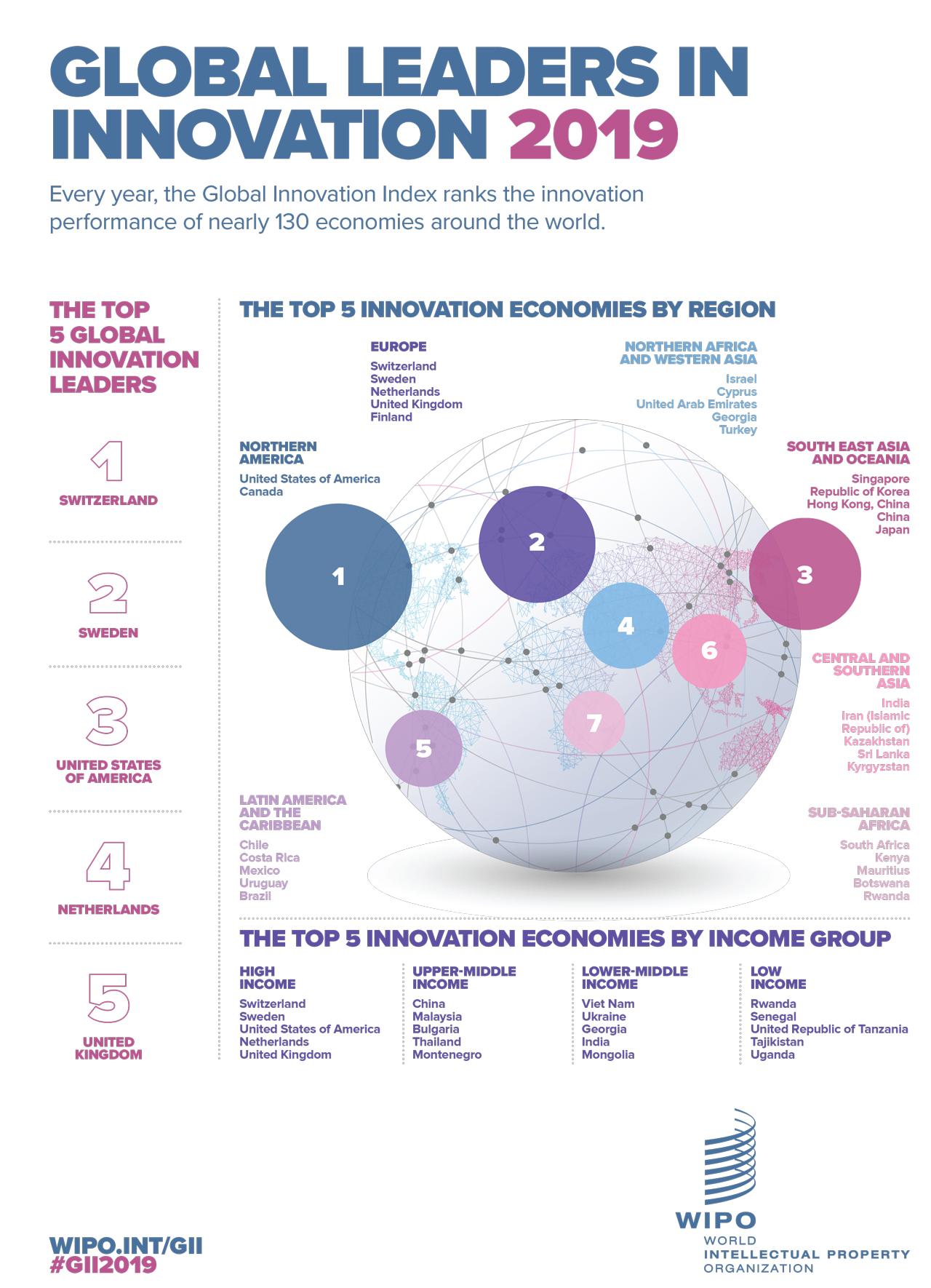 Největší světoví inovátoři. Inovace, Švýcarsko, Švédsko, Holandsko, Velká Británie, Spojené státy americké