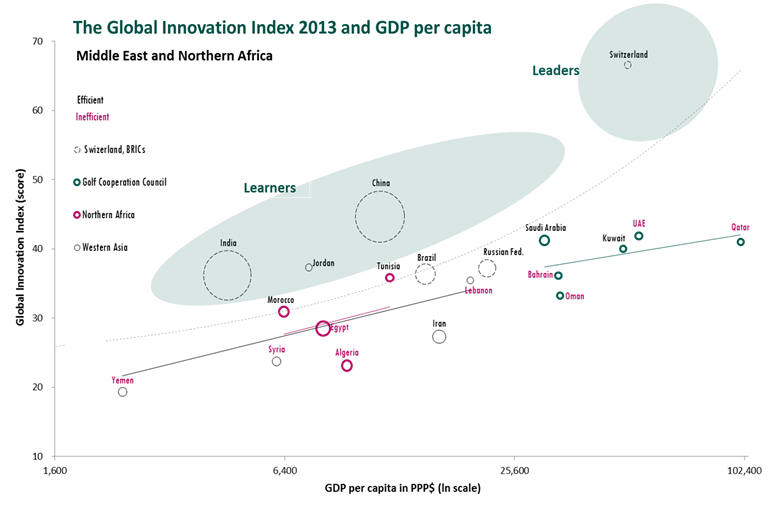 the global innovation index and gdp per capita gii 2013