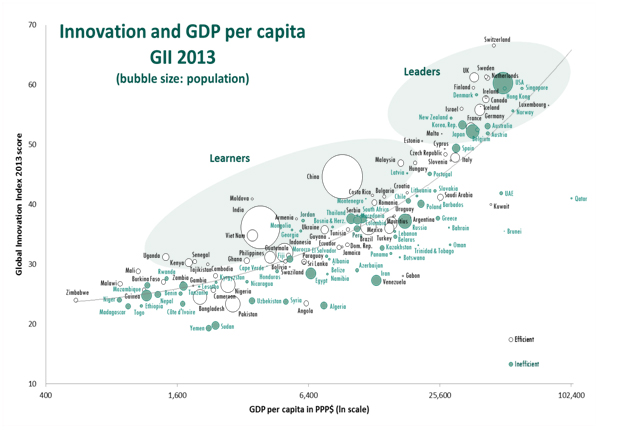 innovation and gdp per capita gii 2013