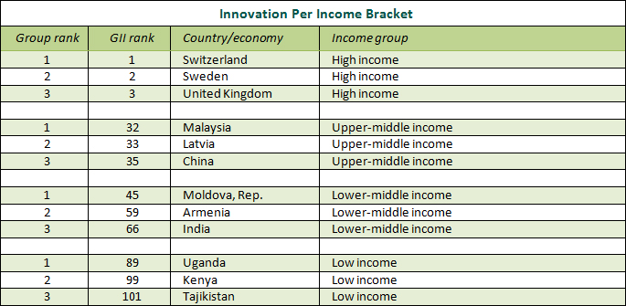 innovation per income bracket