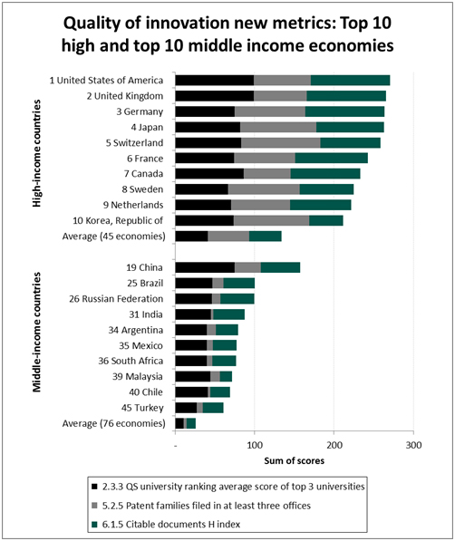 top 10 high and top 10 middle income economies