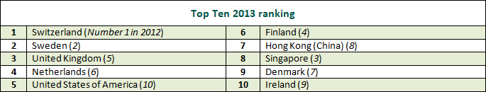 top ten 2013 rankings