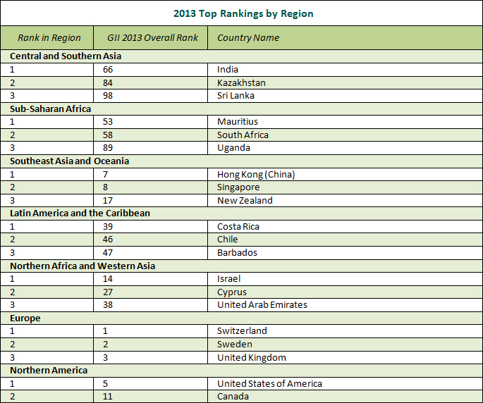 2013 top rankings by region