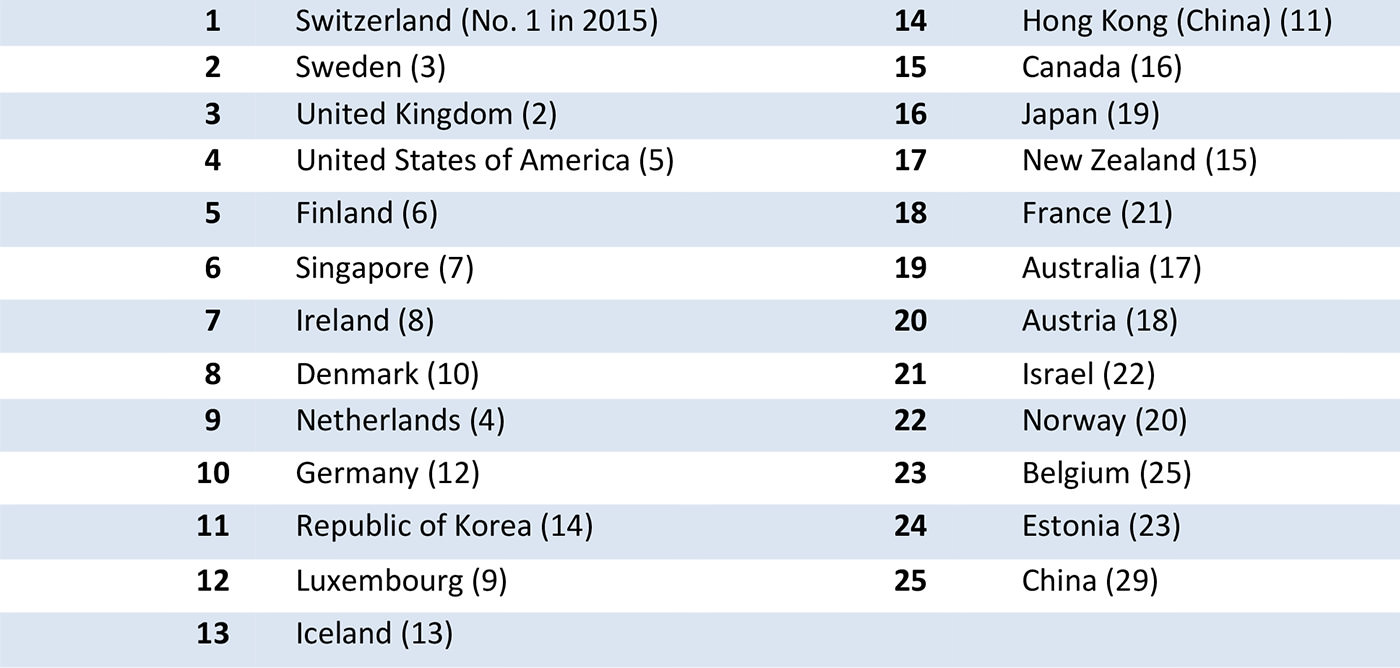 European Countries Top 2016's Global Innovation Index - Dubai ...